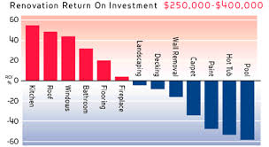 Introducing The Re Max Return On Renovation Index