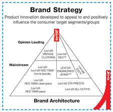 Strategic Management  Walt Disney Case Study Pinterest