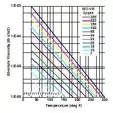 Iso Vg 68 Viscosity Temperature Chart What Is The Viscosity Of Sae 90 Gear Oil Quora
