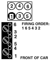 2003 buick regal firing order remembe questions pictures your firing order is dependant on the engine you have if the zjlimited 33 gif