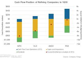 Did Mpc Andv Vlo Psx Face A Cash Flow Shortfall In Q1