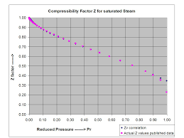 Water Compressibility Factor Chart Two Extensions Of The Compressibility Factor Z Correlation