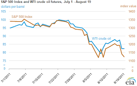 Us Crude Oil Price Chart Recently S P 500 Index And Wti Crude Oil Futures Price