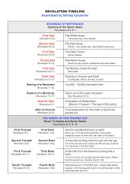 Baptist Timeline Chart Revelation Timeline Chart How To Create A Revelation