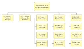 Sample Project Organization Chart Org Chart Diagram