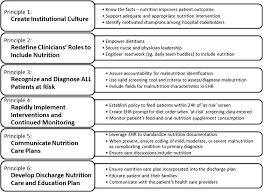Critical Role Of Nutrition In Improving Quality Of Care An