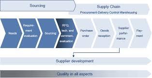 local purchasing order business digital b2b markets