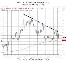 Ebay Stock Chart Ebay Options Pop After Scotus Blow