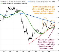 Bank Of America Stock Price Chart Bank Of America Stock Chart Flashes Bearish Signals Galore
