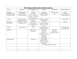 16th Century Reformation Chart Protestant Reformation
