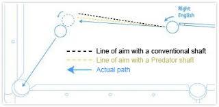 Fg Bradleys Expert Tips Understanding Cue Ball Deflection