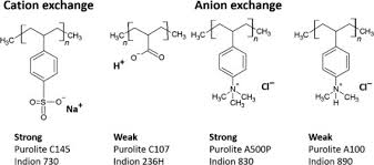 Ion Exchanger An Overview Sciencedirect Topics