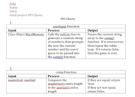 Uml Diagram And Ipo Charts Mars Memory Game