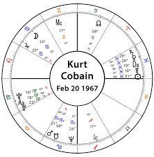 Billy Corgan Birth Chart