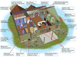 designing an energy efficient home. awesome designing an energy efficient home images decorating r