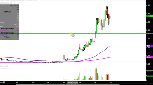Nbev Stock Chart New Age Beverages Corporation Nbev Stock Chart Technical Analysis For 09 19 18