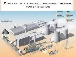 What Is Power Plant Engineering Quora