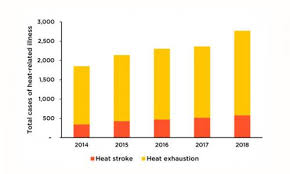 Us Navy Enlisted Pay Chart 2014 Us Military Bases At Risk From Extreme Heat Union Of