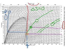 Mollier Chart R134a Mollier Diagram Methane Get Rid Of Wiring Diagram Problem