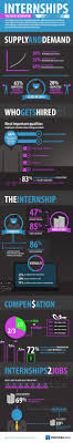 102 Best Workforce Readiness Images On Pinterest Infographic