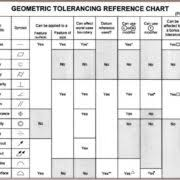 Geometric Tolerancing Reference Chart August 2018 3d Engineering Solutions