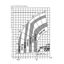 Manitou Oil Chart Manitou Mrt X 2545 Easy 400 Degree 4500 Kg Rotating