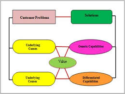 sales performance optimization  amp  solution selling   solution        the symmetry between the problem cause hierarchy   the solution capability hierarchy allows companies to create problem solution maps  see diagram