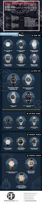 17 best ideas about mens watch brands watch brands the top watch brands by price range men s complete buying guide