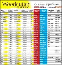 Oregon Grinding Wheel Chart 79 Most Popular Oregon Chainsaw Chart