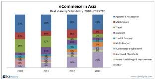 Asian Online Grocery Store Ecommerce China Grocery Shopping In Asia