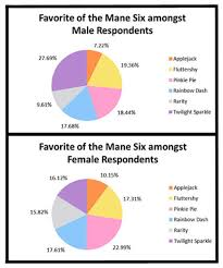 My Little Pony Personality Chart Favorites Of The Mane Six Results From The Brony Survey