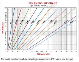 X Ray Exposure Chart For Steel Spx Series 160kv 200kv 300kv Portable Industrial Ndt X