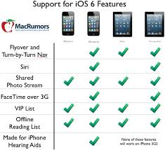 Ios 6 Compatibility Supported Devices Osxdaily