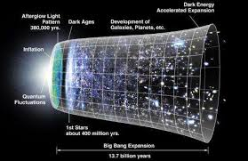 Chart On The Course Of Time From Eternity To Eternity No Big Bang Quantum Equation Predicts Universe Has No Beginning