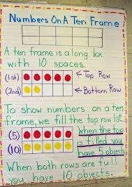 10 More 10 Less Anchor Chart 10 Frame Activities And Lesson Ideas Weareteachers