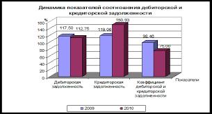 Сравнительный анализ дебиторской и кредиторской задолженности  Динамика показателей соотношения дебиторской и кредиторской задолженности представлена на рисунке 2 4