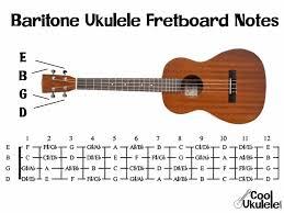 What Are The Notes On A Ukulele Coolukulele Com