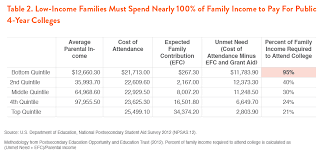 Pell Grant Eligibility Chart 2012 The Affordable College Compact Demos