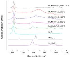 Catalysts Free Full Text Catalysts For The Selective Oxidation