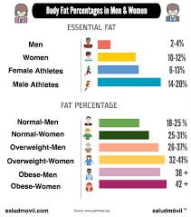 Ace Body Fat Percentage Chart Body Fat Percentage Chart Women Jasonkellyphoto Co