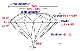 Diamond Cut Chart Ideal Cut