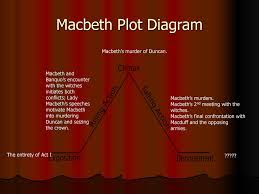 Macbeth Plot Chart By William Shakespeare Ppt Download