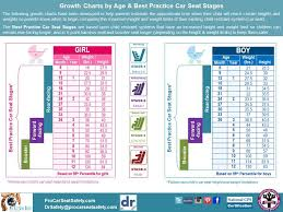 Height Predictor Based On Growth Chart Pin By Pro Consumer Safety On Car Safety On The Road