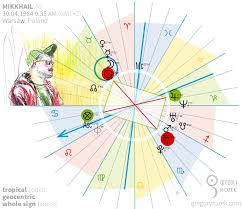 Retrograde Planets And Their Number In The Natal Chart