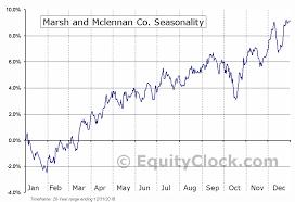 Mmc Charts Marsh And Mclennan Co Nyse Mmc Seasonal Chart Equity Clock