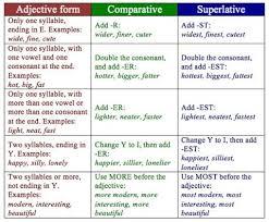 Superlatives Chart Comparatives Versus Superlatives Learn English Grammar