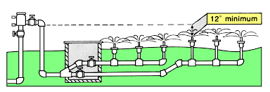 home irrigation design. note this embly no longer allowed on lawn irrigation systems see cur plumbing codes · perfect decoration sprinkler system home design