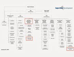 Real Estate Development Organizational Chart Www