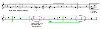 Hinweise zu texten und melodien. Fruhlingslied Mit Kostenlosen Klaviernoten Transponieren Uben Der Zauberklavier Blog