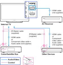 Bell Satellite Receiver Hook Up How To Set Up A Bell